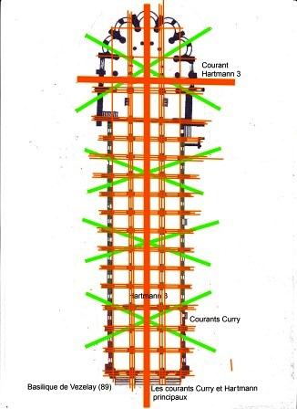 Le parcours des réseaux Hartmann et Curry