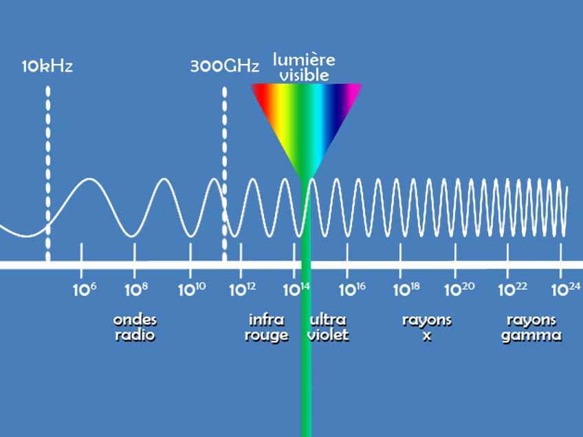 Le domaine des ondes
